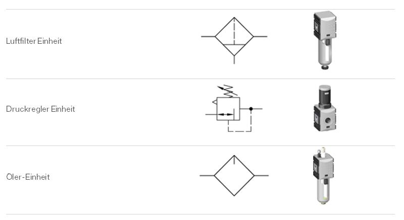 Symbole Luftvorbereitungseinheiten