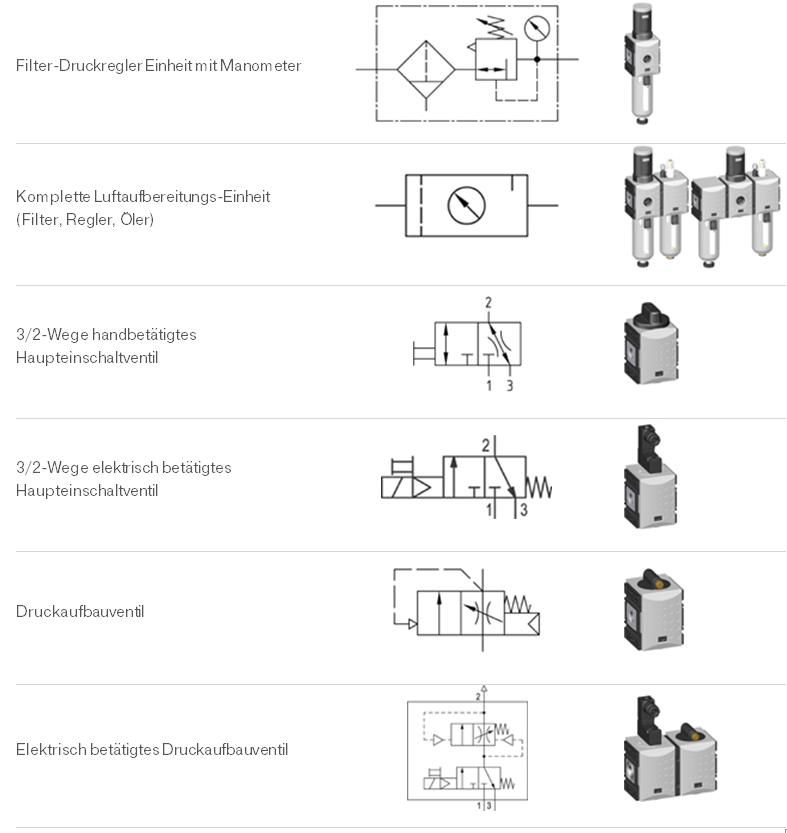 Symbole Luftvorbereitungseinheiten 2